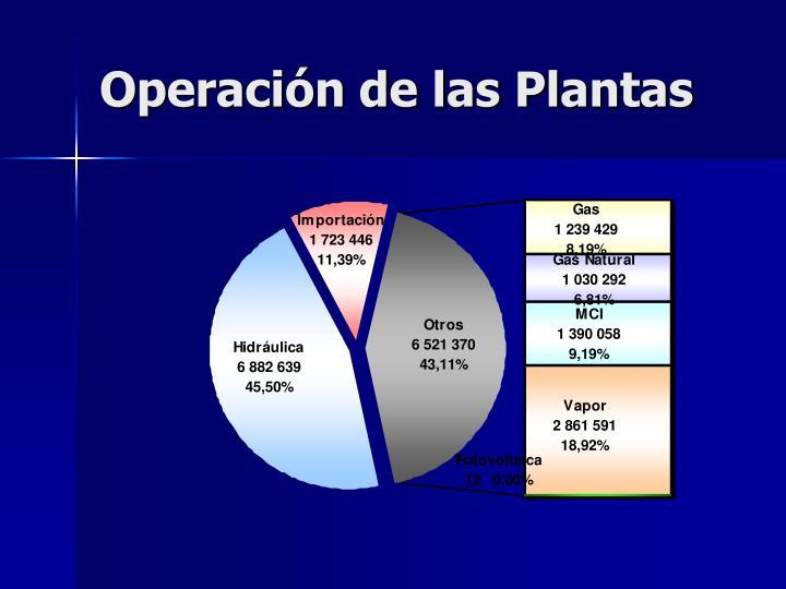 Operación de las Plantas
