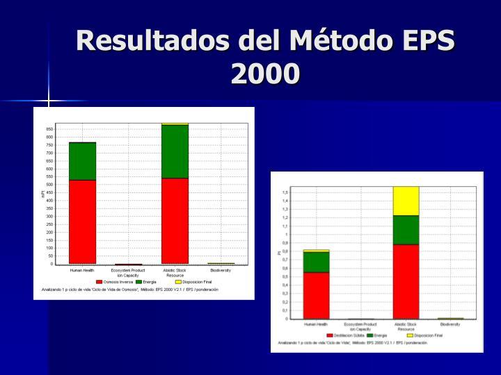 Resultados del Método EPS 2000
