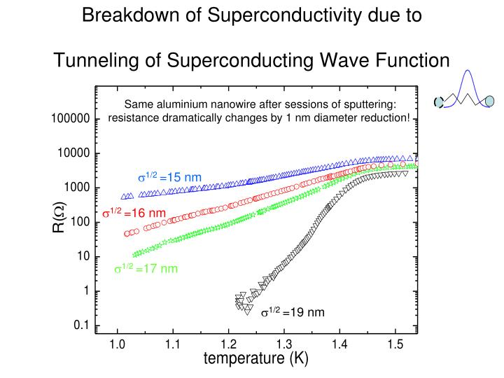 Breakdown of Superconductivity due to