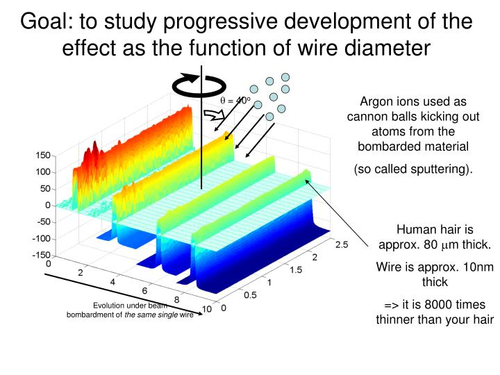 Goal: to study progressive development of the effect as the function of wire diameter