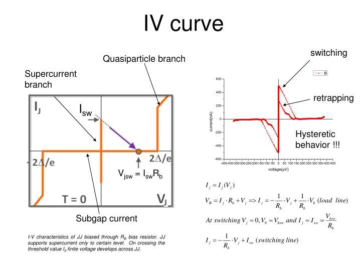 IV curve
