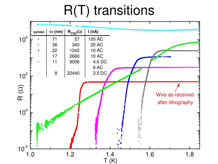 R(T) transitions