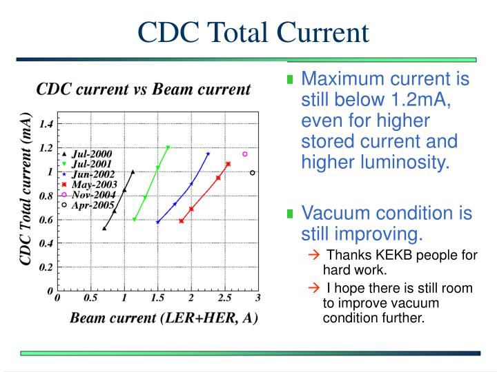 CDC Total Current