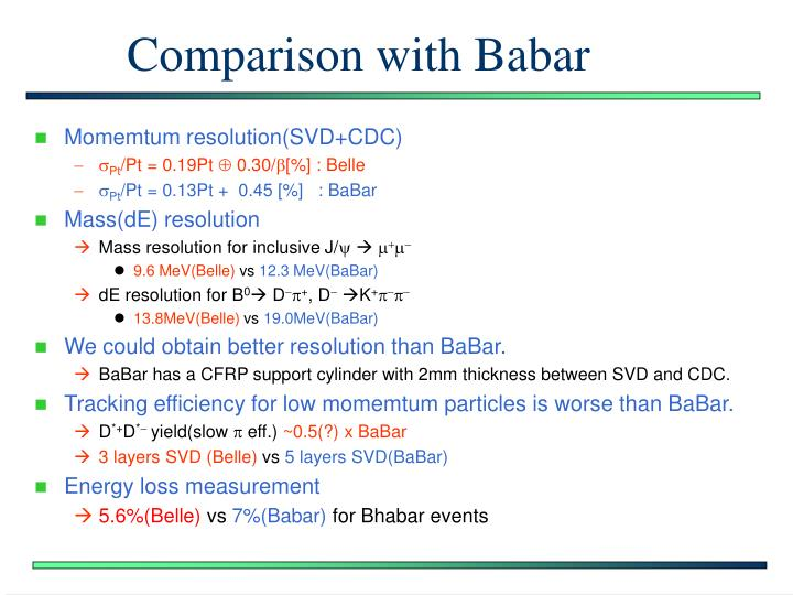 Comparison with Babar