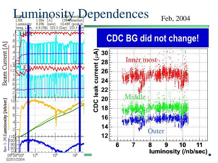 Luminosity Dependences