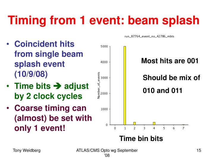Timing from 1 event: beam splash