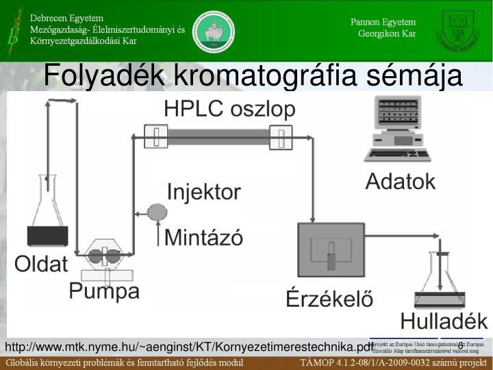 Folyadék kromatográfia sémája