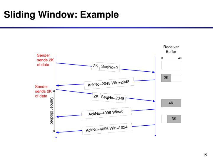 Sliding Window: Example