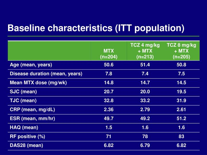 Baseline characteristics (ITT population)