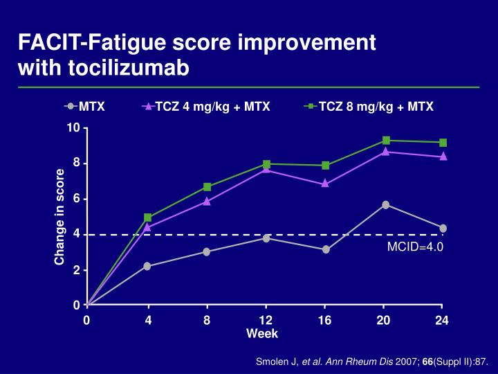 TCZ 4 mg/kg + MTX