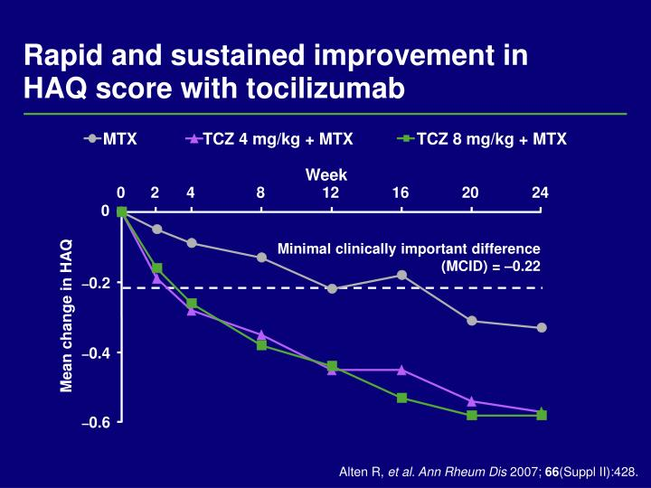 Rapid and sustained improvement in
