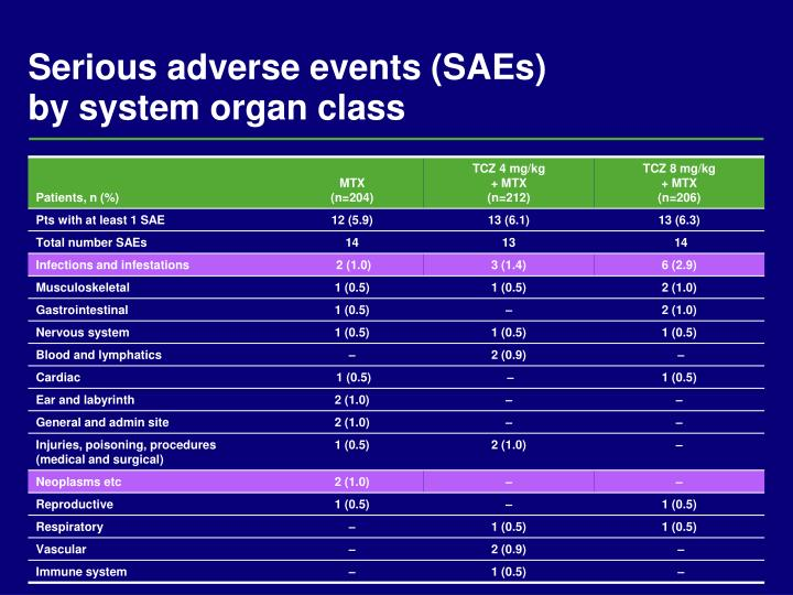Serious adverse events (SAEs)