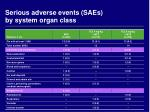 serious adverse events saes by system organ class