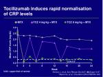 tocilizumab induces rapid normalisation of crp levels