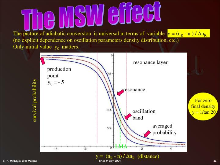 The MSW effect