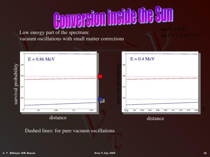 Conversion inside the Sun
