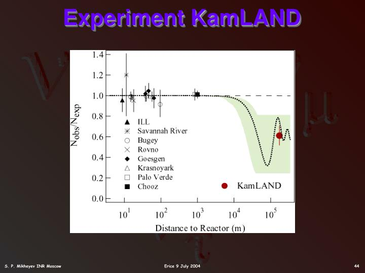 Experiment KamLAND