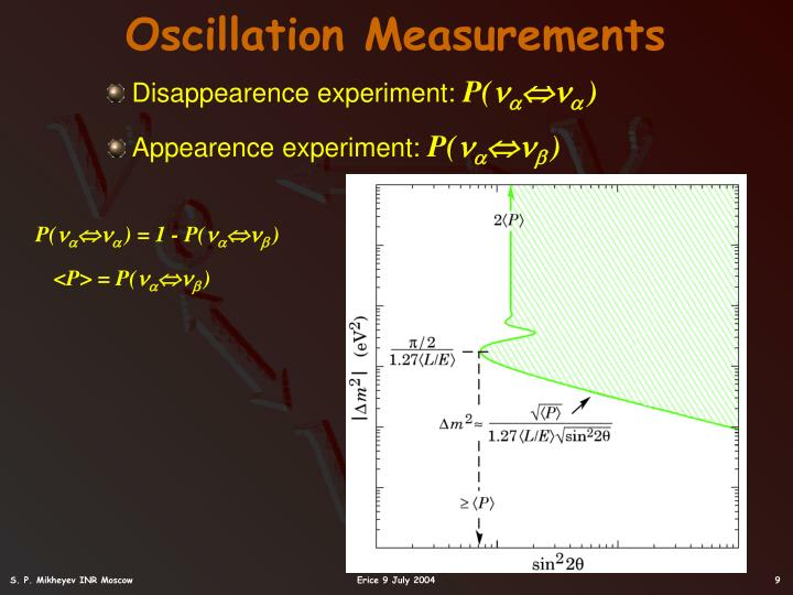Oscillation Measurements