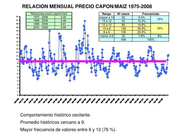 RELACION MENSUAL PRECIO CAPON/MAIZ 1975-2008