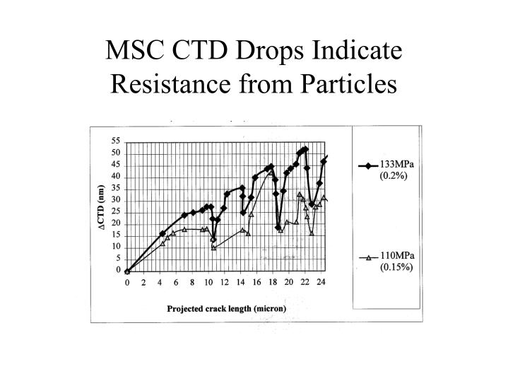 MSC CTD Drops Indicate Resistance from Particles