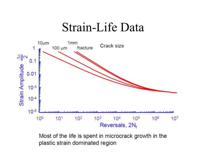 Strain-Life Data