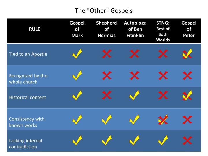 "The ""Other"" Gospels"