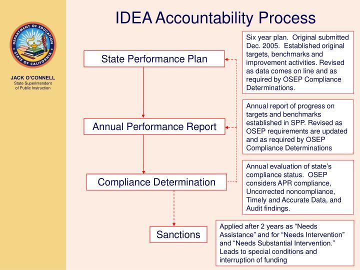IDEA Accountability Process