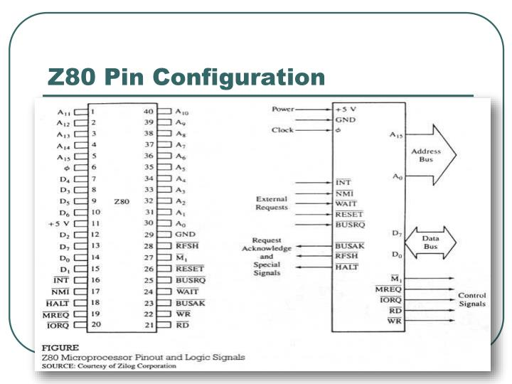 Z80 Pin Configuration
