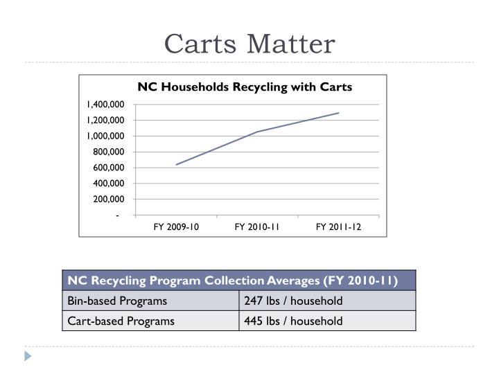 Carts Matter