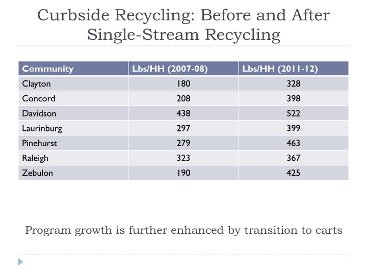 Curbside Recycling: Before and After Single-Stream Recycling