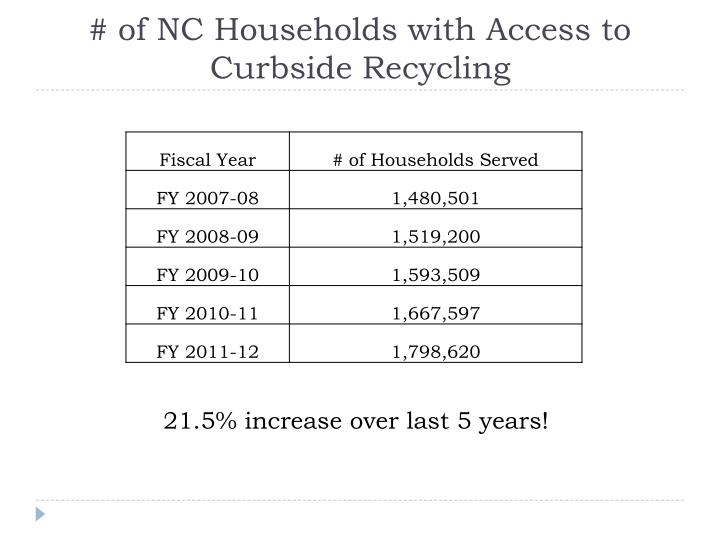 # of NC Households with Access to Curbside Recycling