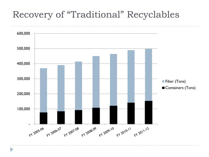 """Recovery of """"Traditional"""" Recyclables"""