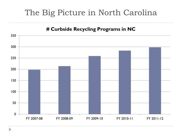 The Big Picture in North Carolina