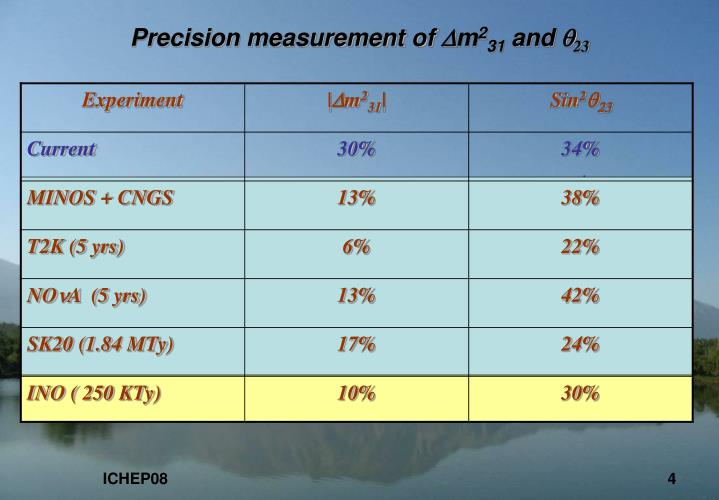 Precision measurement of