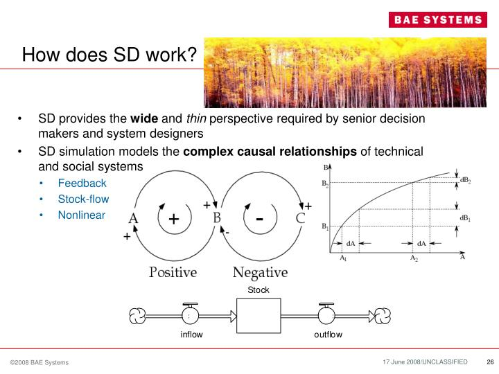 How does SD work?