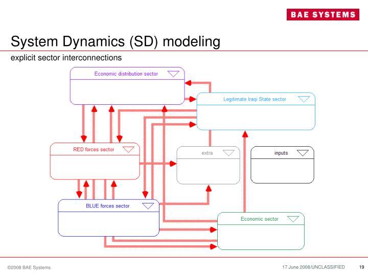 System Dynamics (SD) modeling