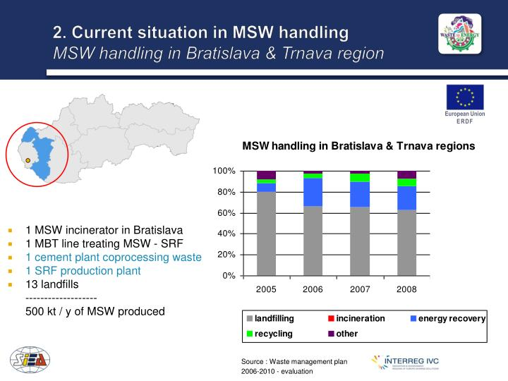 2. Current situation in MSW handling