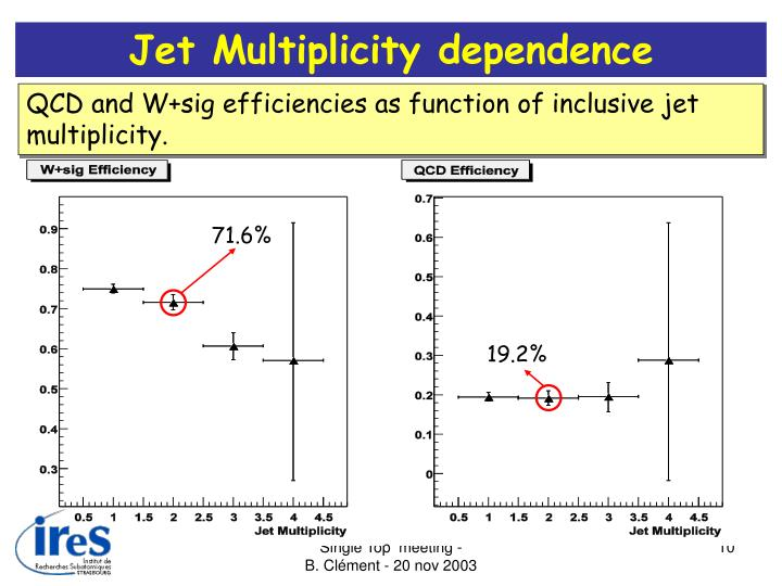 Jet Multiplicity dependence