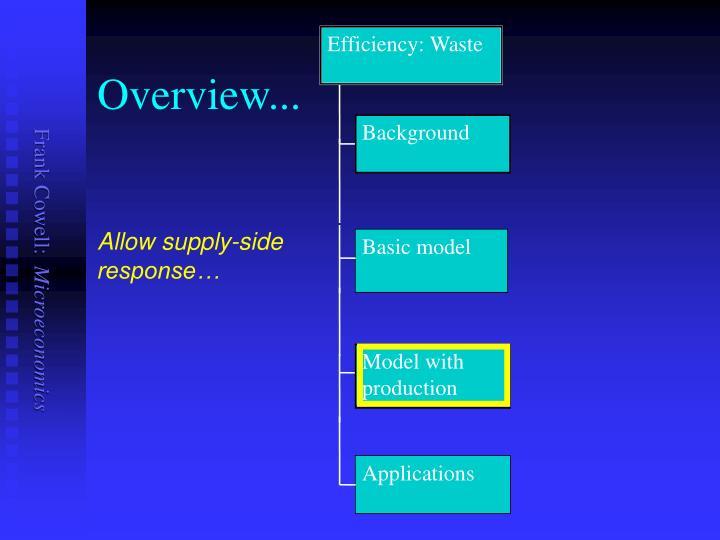 Efficiency: Waste