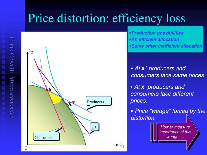 Price distortion: efficiency loss