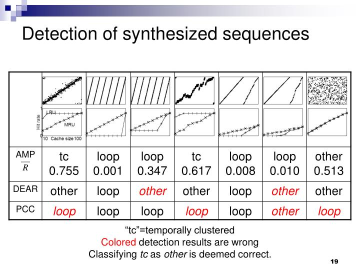 Detection of synthesized sequences