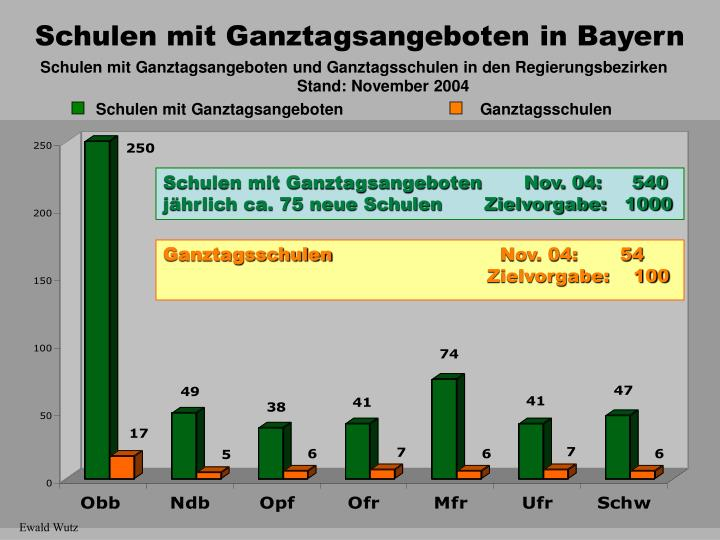 Schulen mit Ganztagsangeboten und Ganztagsschulen in den Regierungsbezirken