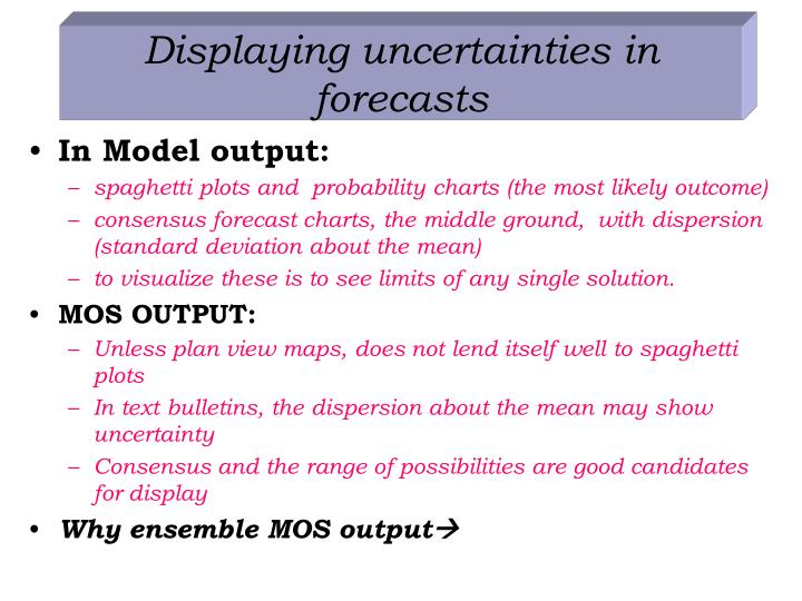 Displaying uncertainties in forecasts