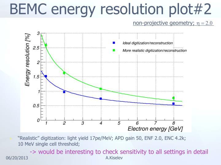 BEMC energy resolution plot#2