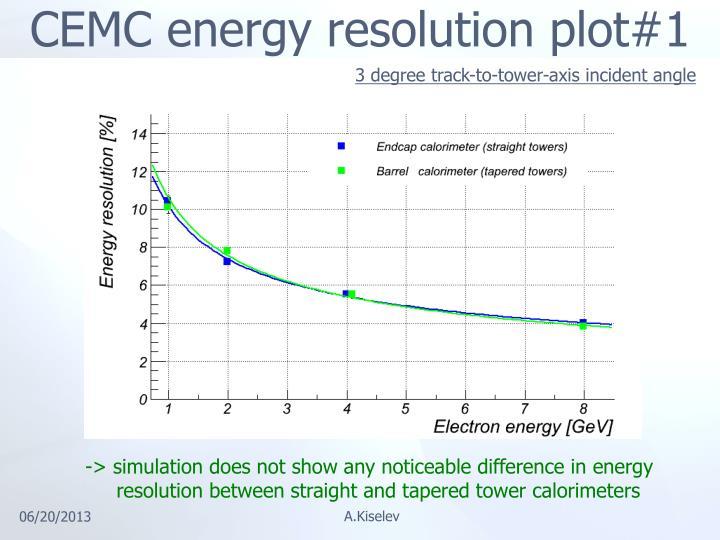 CEMC energy resolution plot#1