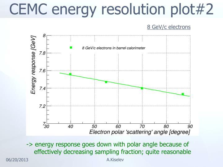 CEMC energy resolution plot#2