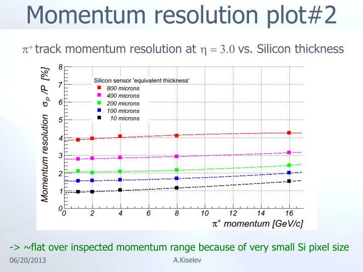 Momentum resolution plot#2