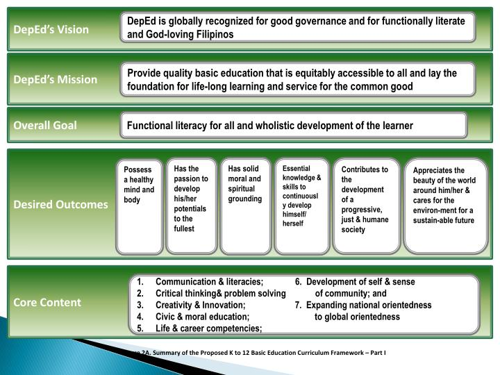 DepEd's Vision