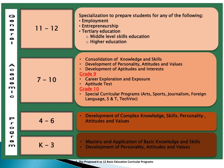 Specialization to prepare students for any of the following: