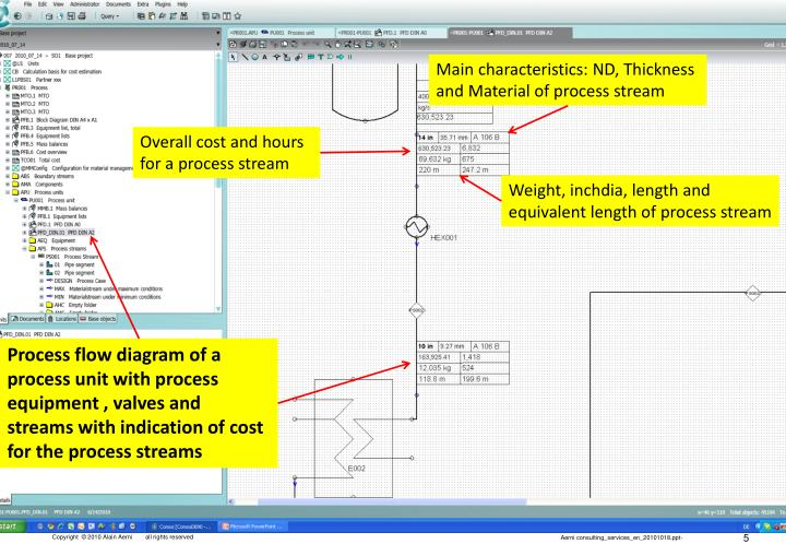 Main characteristics: ND, Thickness and Material of process stream